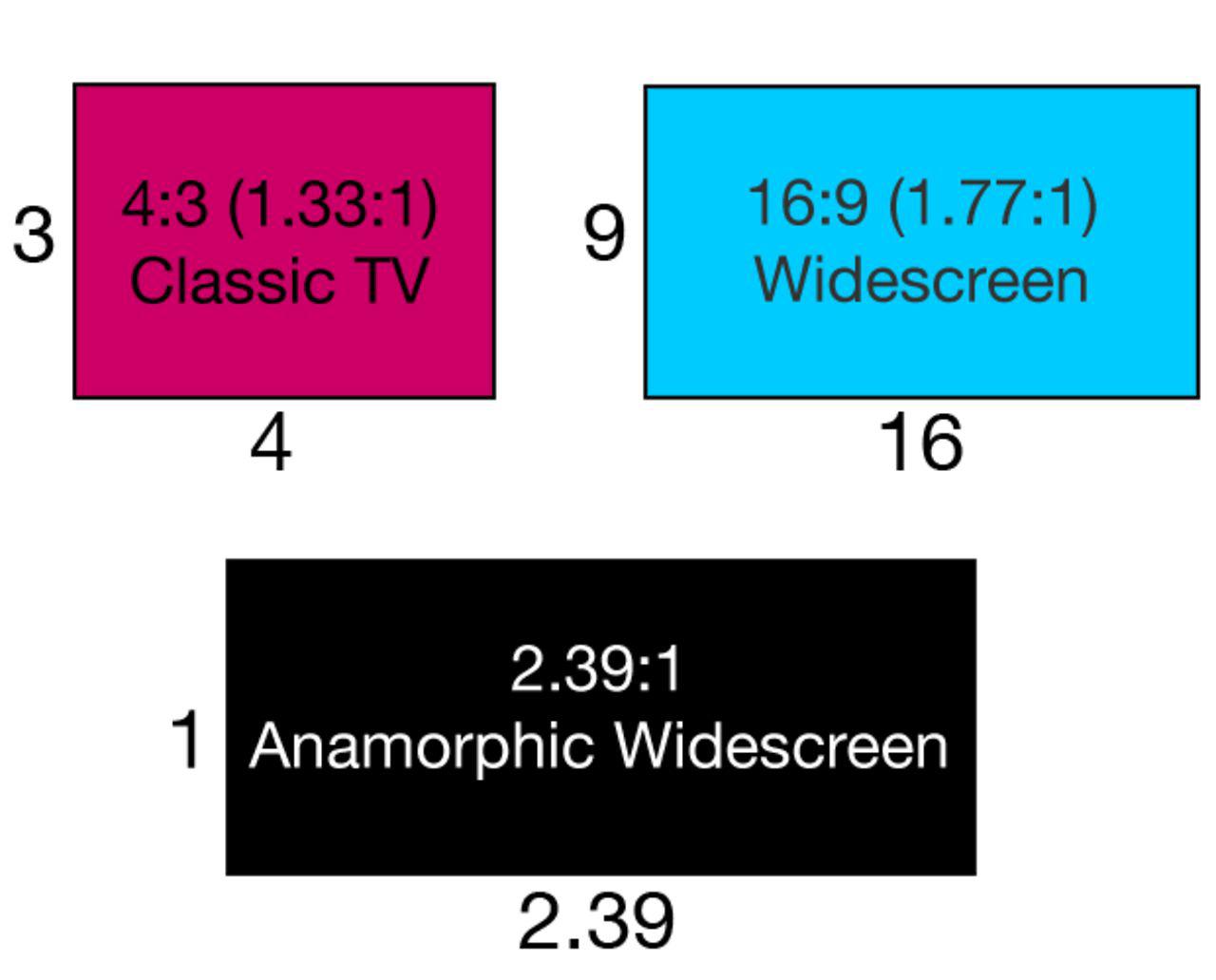 Tỷ lệ khung hình phổ biến
