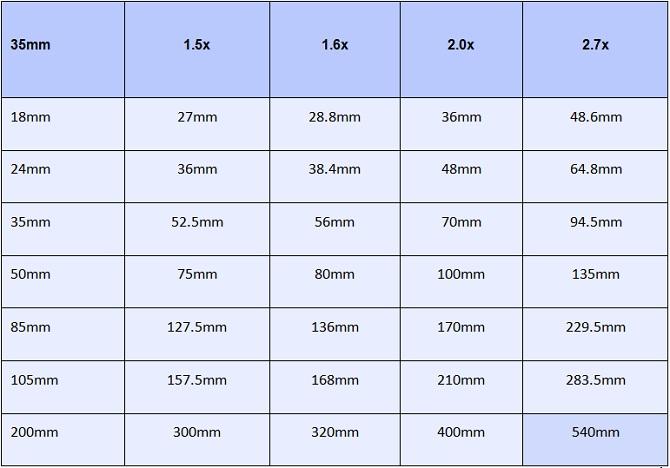 Bảng thông số các tiêu cự cơ bản quy đổi từ Full-Frame sang các hệ số Crop