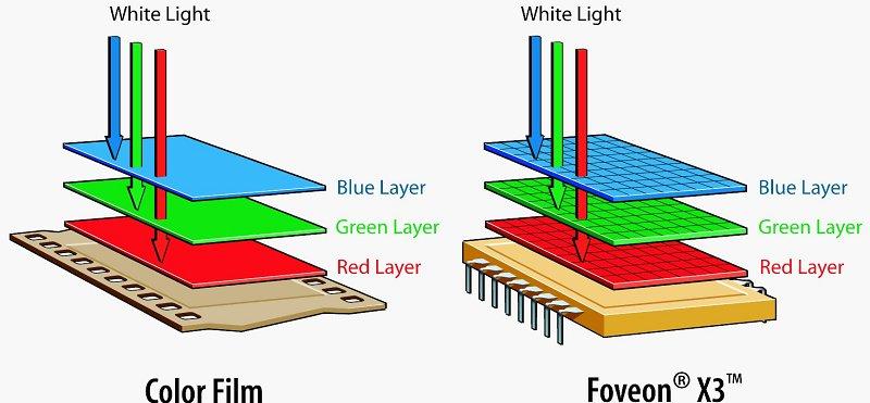Sự tương đồng giữa cấu trúc của phim và cảm biến Foveon. Nhờ sự tương đồng này mà các lớp màu của Foveon thu được 100% ánh sáng thay vì 1/3 ánh sáng như cảm biến CMOS.