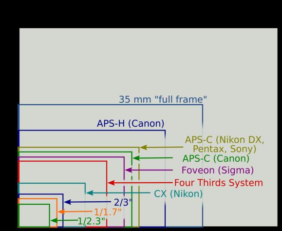 Những điều cần biết về cảm biến máy ảnh 21