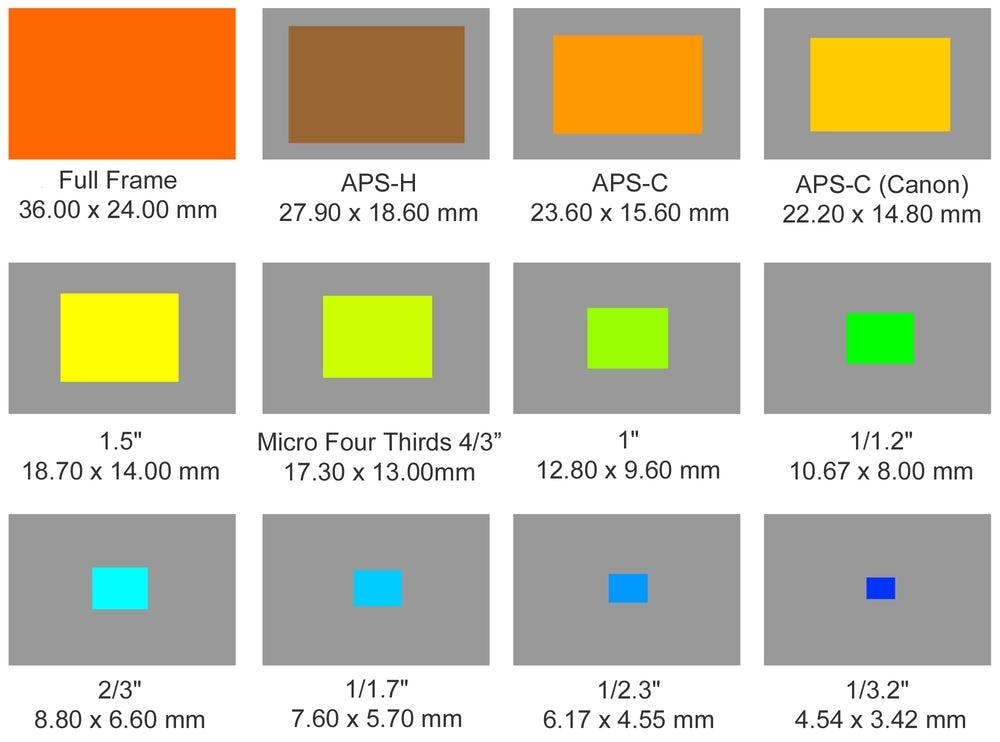 Những điều cần biết về cảm biến máy ảnh 20
