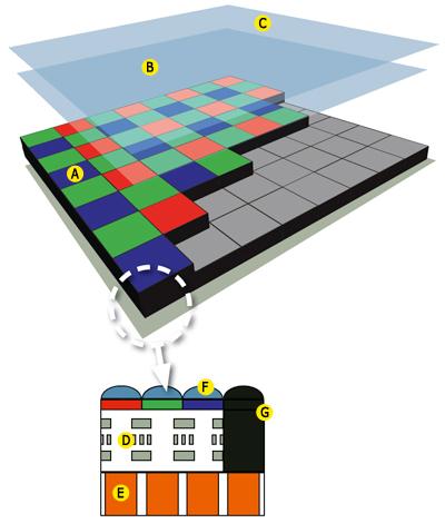 Cấu trúc của cảm biến CMOS: A: Bộ lọc màu –B: Bộ lọc thông thấp – Low-pass filter –C: Bộ lọc hồng ngoại –D: Hệ mạch điện tử –E: Pixel –F:Microlenses –G: Điểm ảnh tối (black pixel)